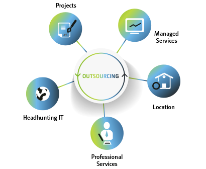 Icon Outsourcing Services